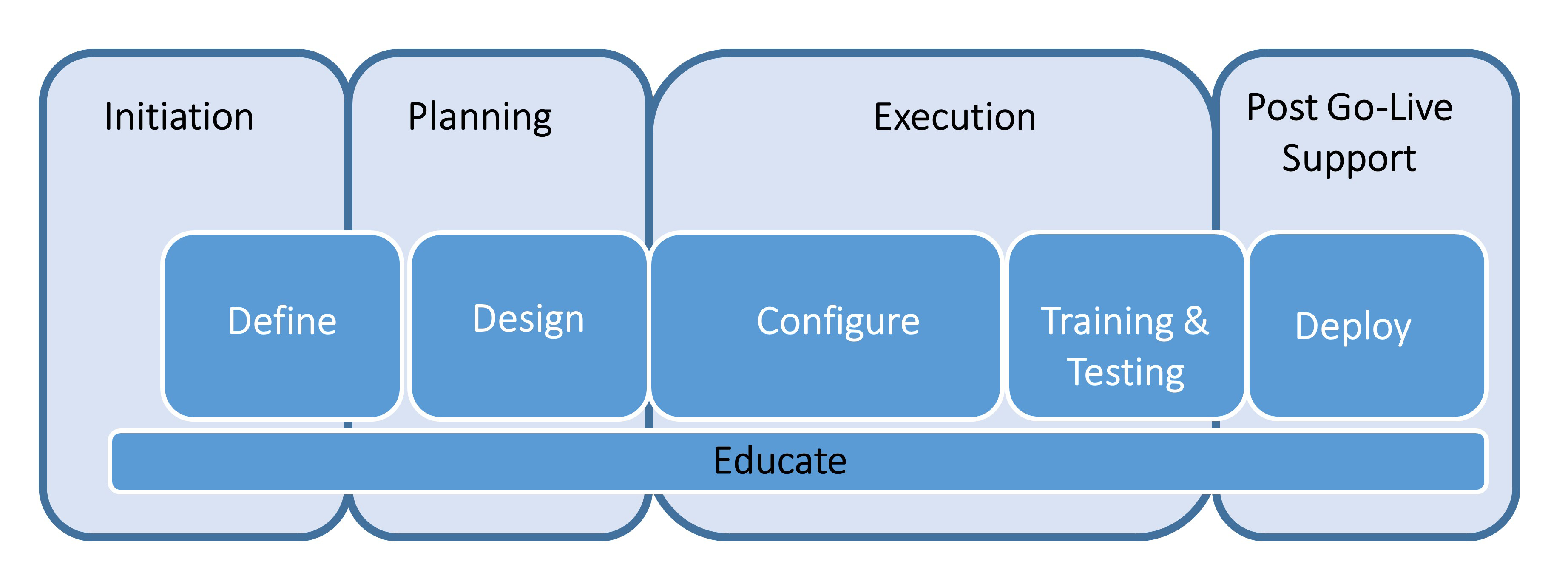 graphic phases erp